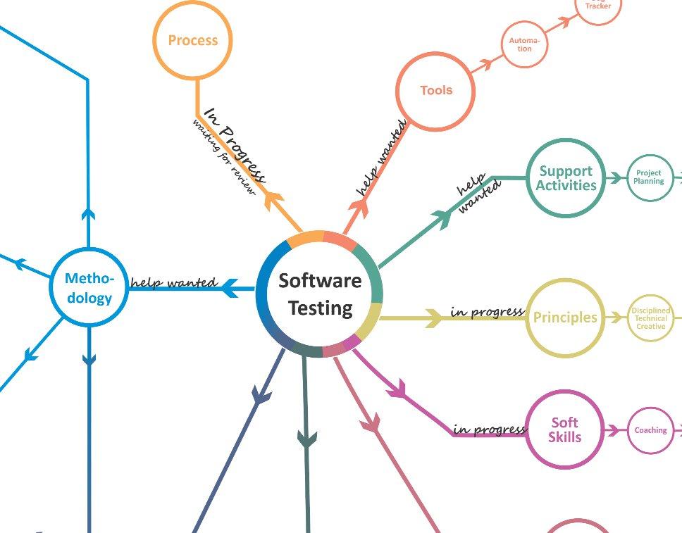 The Testing Map Daniel Knott - Map testing