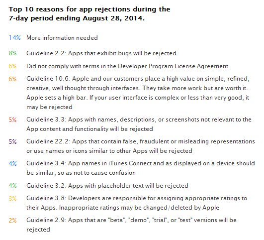 Top10 of app rejection reasons
