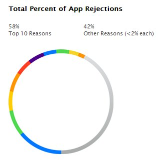 Total percentage of app rejections