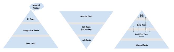 Mobile Test Pyramid | Adventures in QA